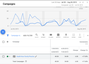 google ads performance for client #2